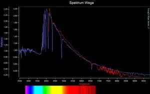 Spektrum Wega lib