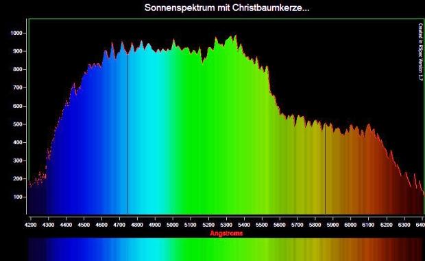 Spektrum Kerze bunt